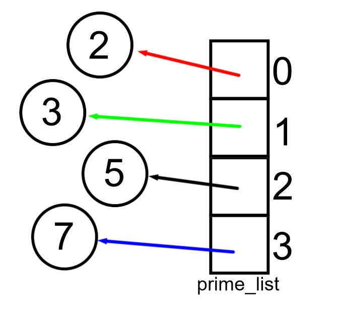 python da listelerin elamanları nesnelerin adresini gösterir