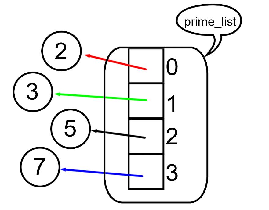 prime_list listesi listeler