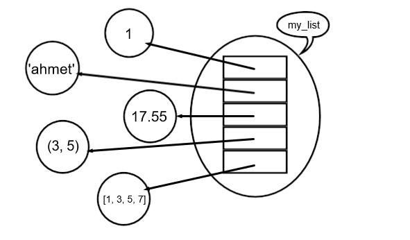 listeler örnek my_list hetorojen yapıda